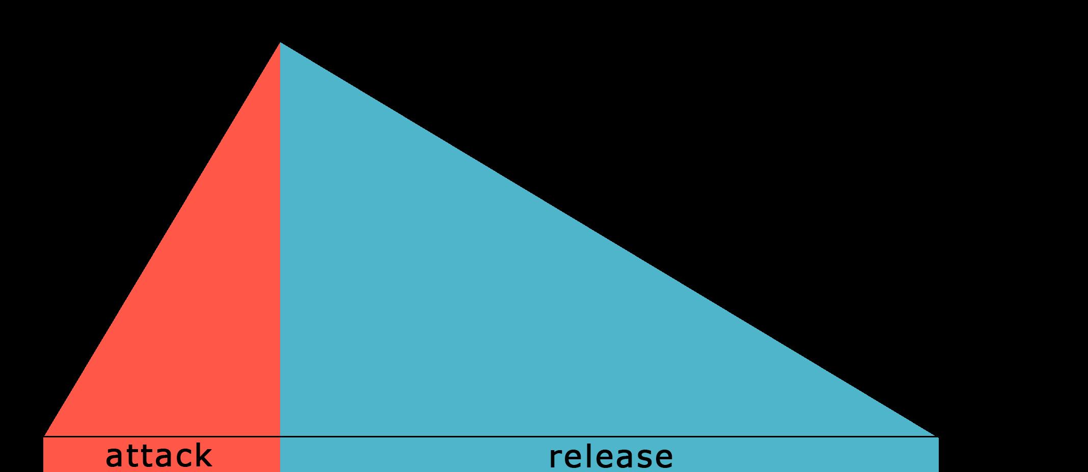 attack ja release