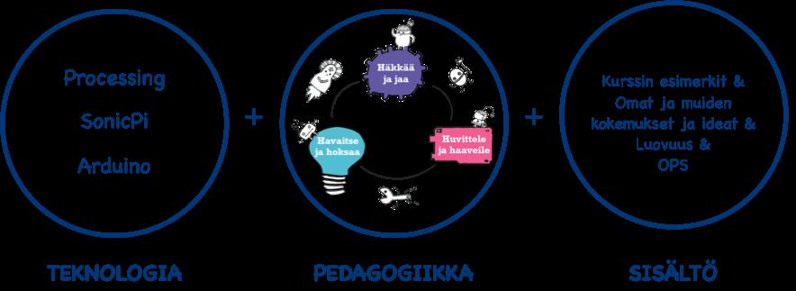 Kurssi koostuu teknologian, pedagogiikan ja sisällön osa-alueista