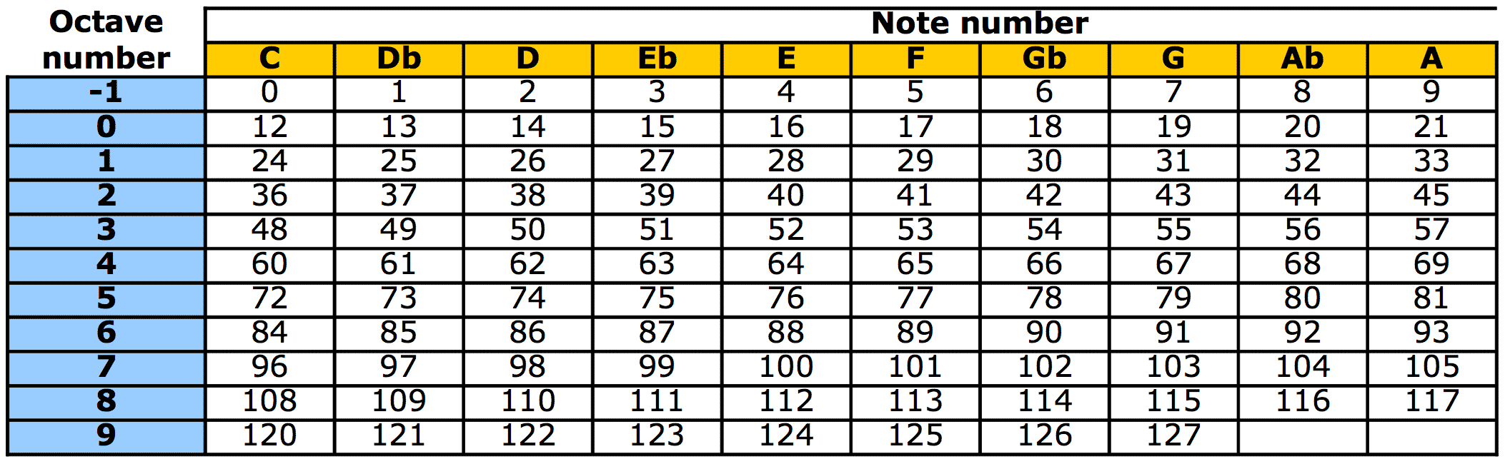 Midi notes and numbers