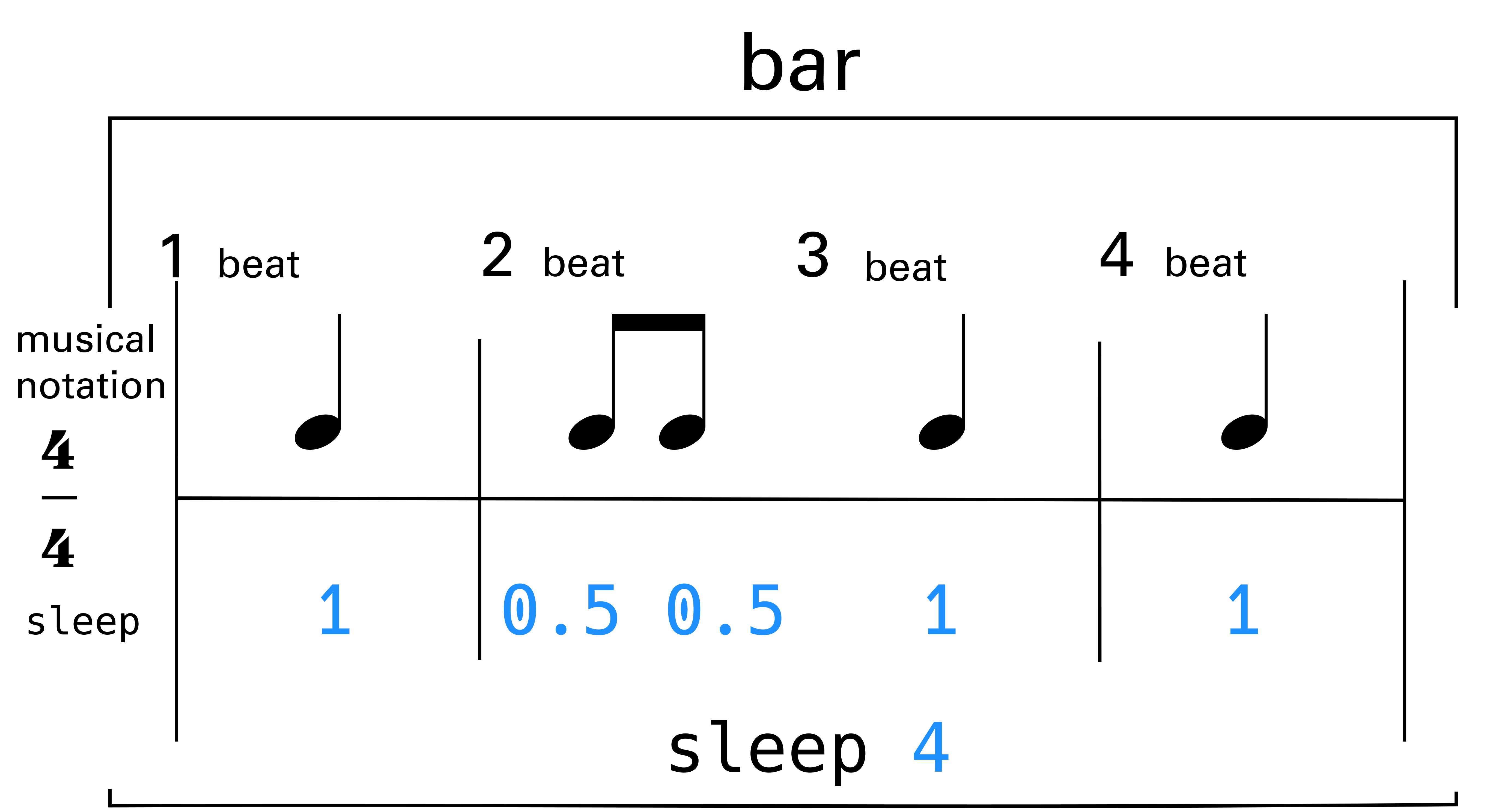 bar visualisation