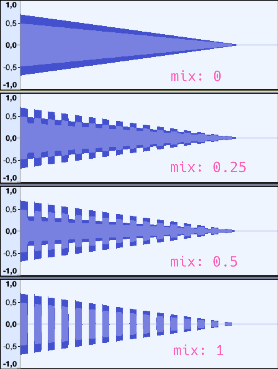 waveform picture of slicer effect with mix values 0, 0.25, 0.5 and 1